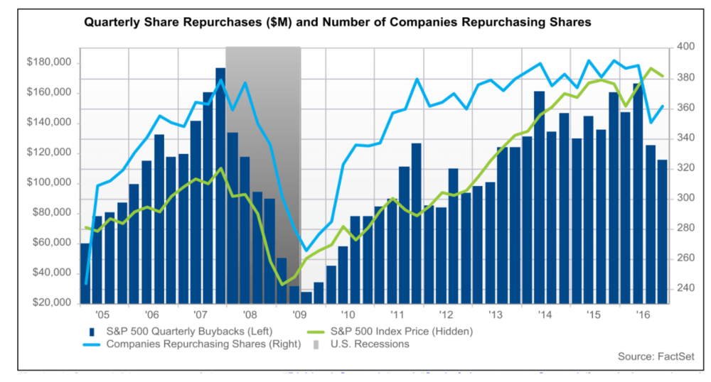 2017Q4_quarterly_share_repurchases_2005_to_2016_compressed.png
