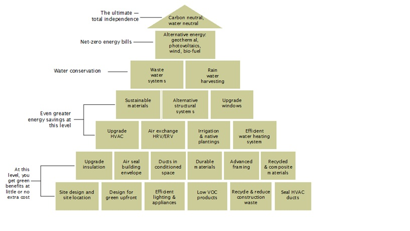Our simple version of the green building pyramid