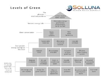 Solluna Builders levels of green.jpg