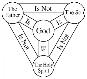 As this image indicates, The Holy Spirit is God; though not God the Father or God the Son.