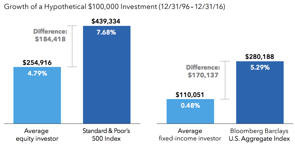 From DALBAR investing study: https://www.americanfunds.com/advisor/pdf/shareholder/ingefl-050_dalbar.pdf