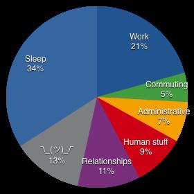 My 168 Hours, including sleep