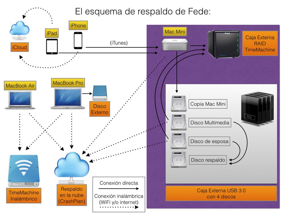 El esquema de respaldo de Fede