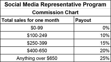 Commission breakdown