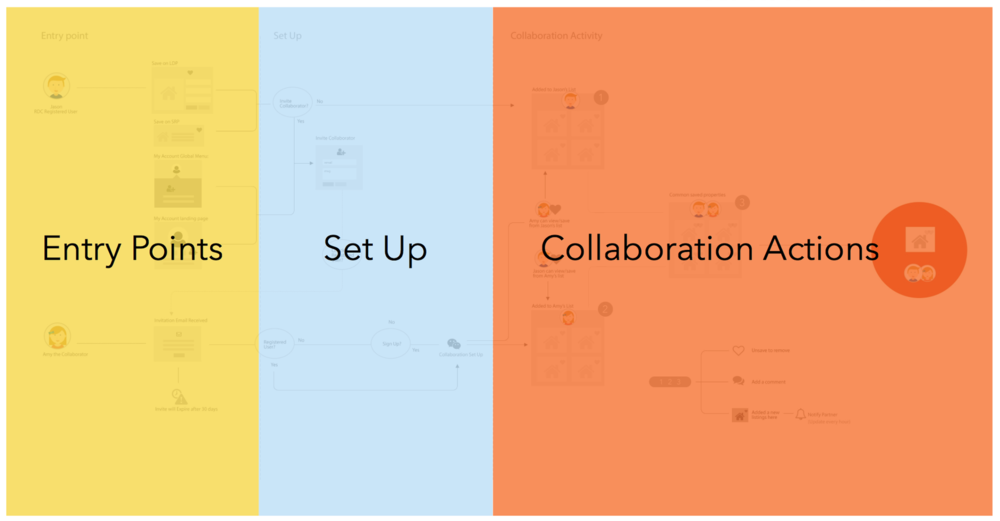 collaborator_user_flow2.png