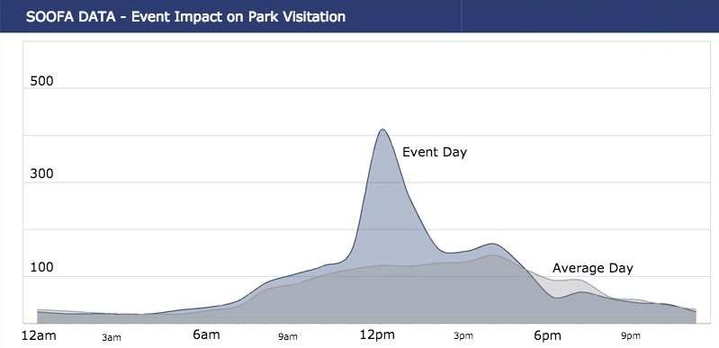 OakPark-EventImpact-adjusted.jpg