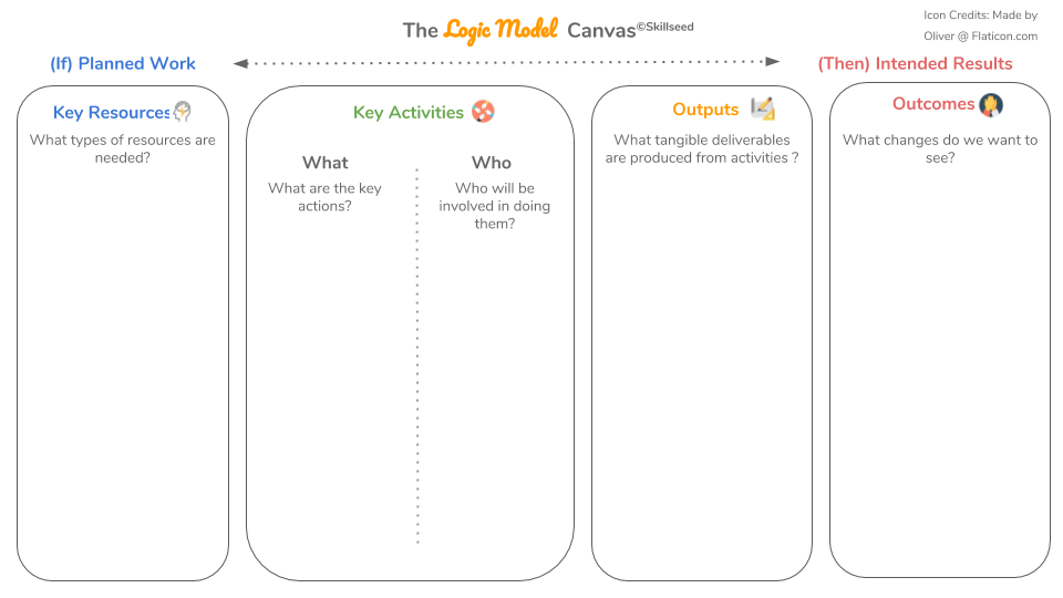 Logic Model - How do we know that what we're doing works? The Logic Model canvas helps users forecast outcomes and implications in their pathways to good.