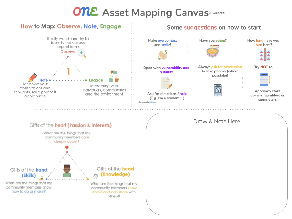 ONE Asset Mapping Canvas - To anchor sustained and sustainable development, build upon a community's assets. The ONE Asset Mapping Canvas is a master document that complements Design Thinking to assist users in identifying and leveraging upon existing assets they and their communities possess.