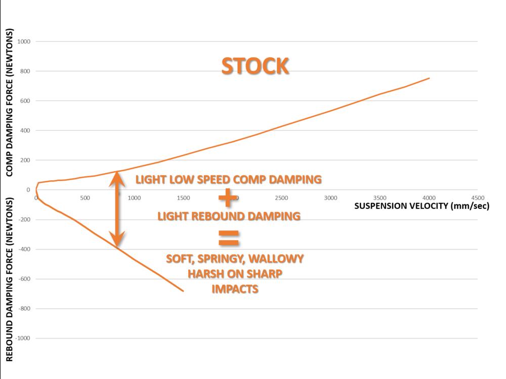 Damping Force vs Suspension Velocity