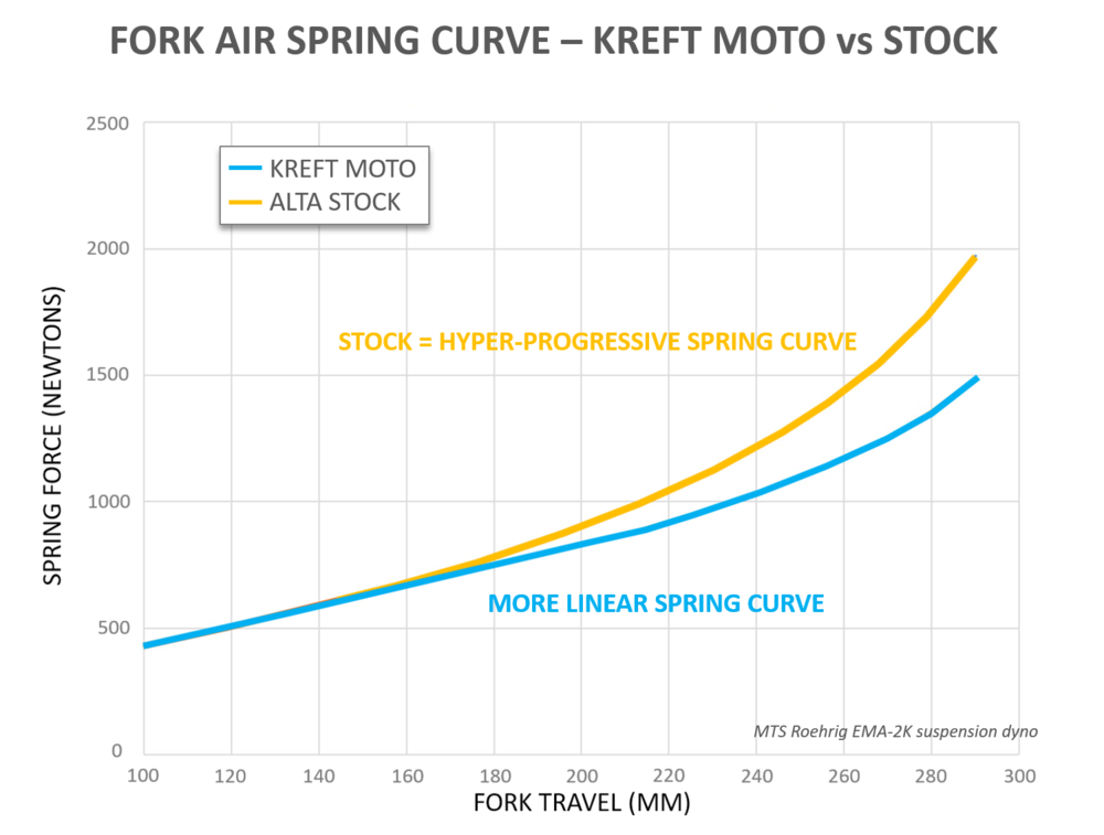 ALTA Graph - Air Spring Curve.png