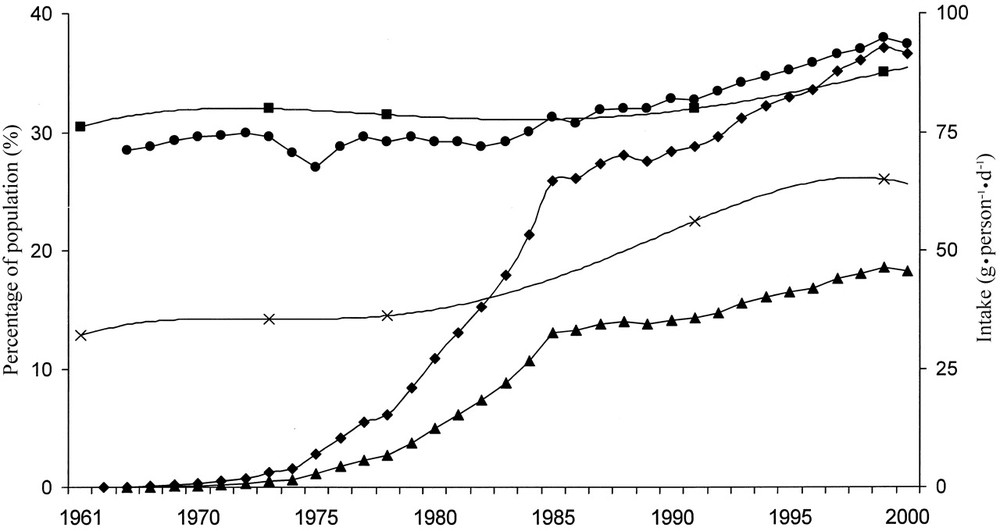 Estimated intakes of total fructose (•), free fructose (▴), and high-fructose corn syrup (HFCS, ♦) in relation to trends in the prevalence of overweight (▪) and obesity (x) in the United States.