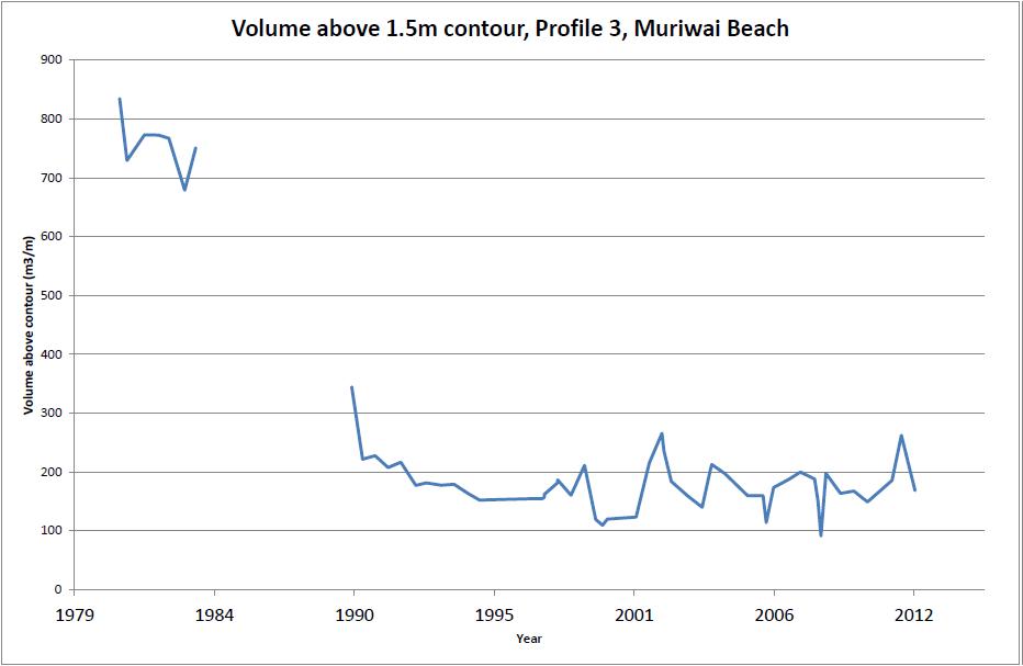 Figure 2: Beach volume analysis from Muriwai Beach.
