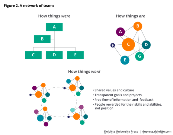 afterward the team disperses as team members move on to new projects this ability to move between teams without risk is a critical attribute of todays