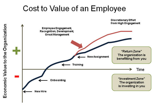Photo credit:  Economic Value of an Employee to the Organization over Time (C) Bersin by Deloitte
