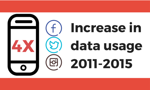 4 times increase in data usage 2011 to 2015