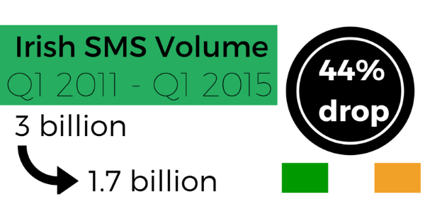 irish sms volume q1 2011 to q1 2015 down 44%