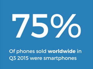 75% of phones sold worldwide in Q3 2015 were smartphones