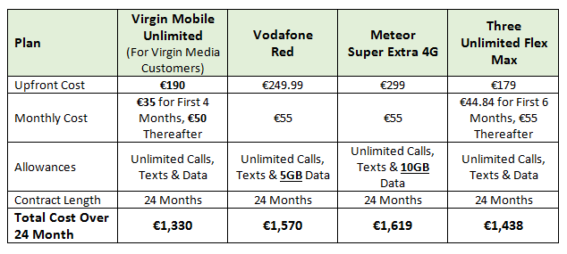 iPhone Plans from Virgin Media, Vodafone Red, Meteor Super Extra 4G, Three Unlimited Flex Max
