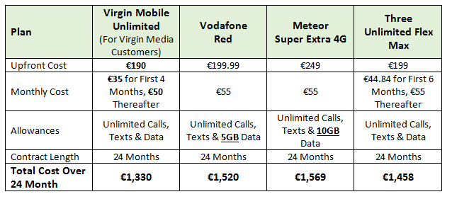 Samsung Galaxy S7 Plans   from Virgin Media, Vodafone Red, Meteor Super Extra 4G, Three Unlimited Flex Max