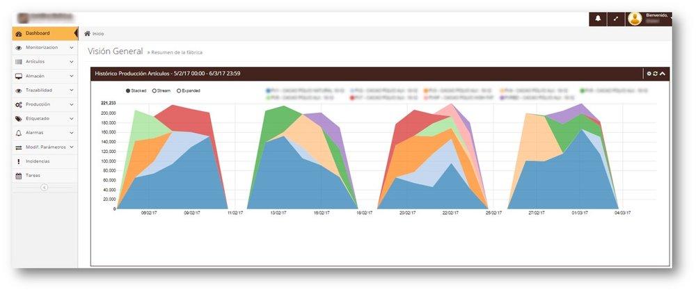 Vinculación de parámetros - La conexión de este módulo a fábrica permite la lectura en tiempo real de los parámetros críticos de fabricación y su asignación a los lotes que se van fabricando