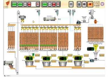 Modo Automático. - La fábrica es controlada completamente por el Sistema. El operario sólo tiene que proporcionar instrucciones generales de cómo desea realizar los procesos en la planta. Mientras está en modo automático, el Sistema no permite al operario arrancar o parar máquinas de forma individual. El operario puede adicionalmente afinar los procesos mediante el ajuste de los parámetros y tiempos de los procesos.