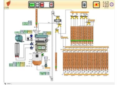 Modo Manual. - El operario controla completamente las máquinas de las secciones que están en Modo Manual.