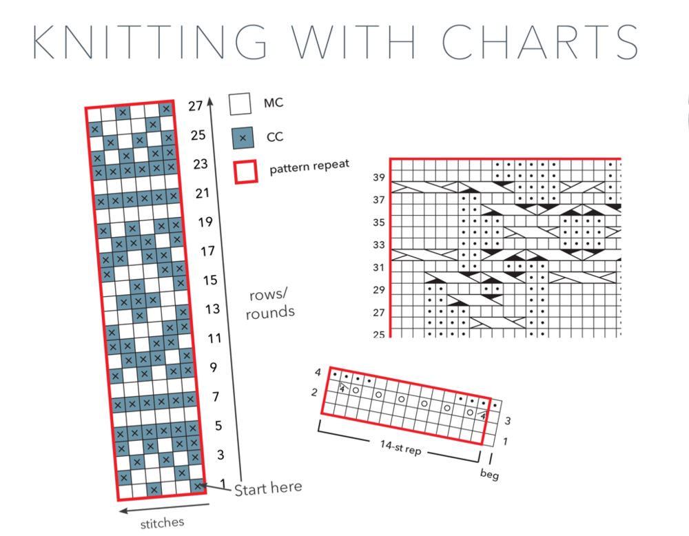 Knitting with Charts