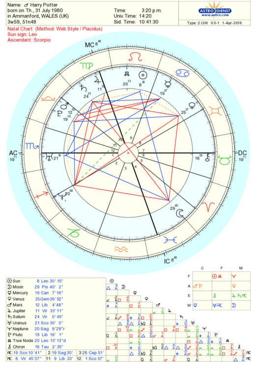 Getting And Reading Your Birth Chart Kristy Harding