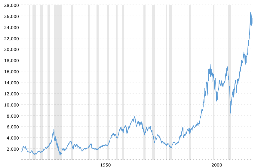 DOW Jones 100 year historical chart