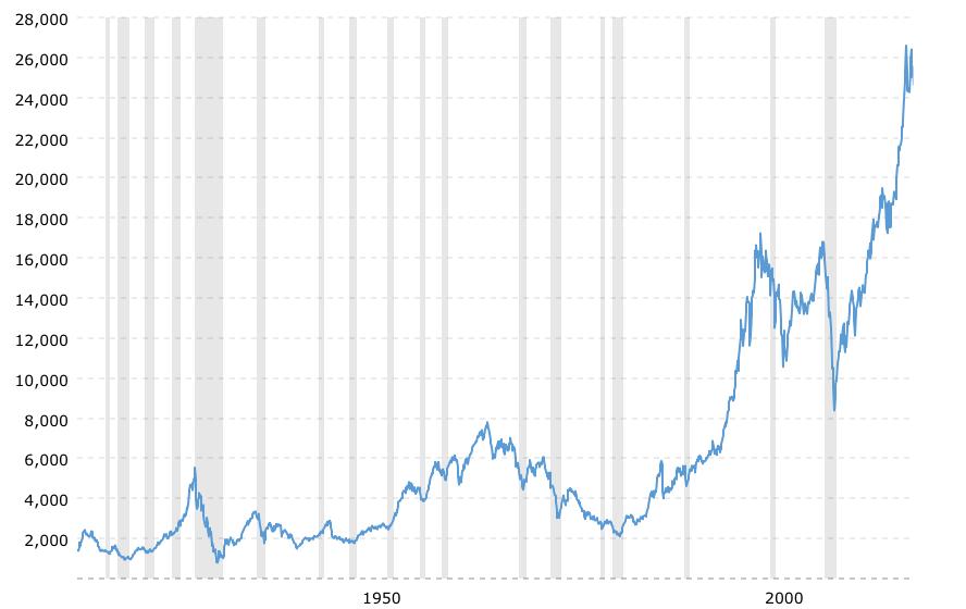 DOW Jones 100 year historical chart