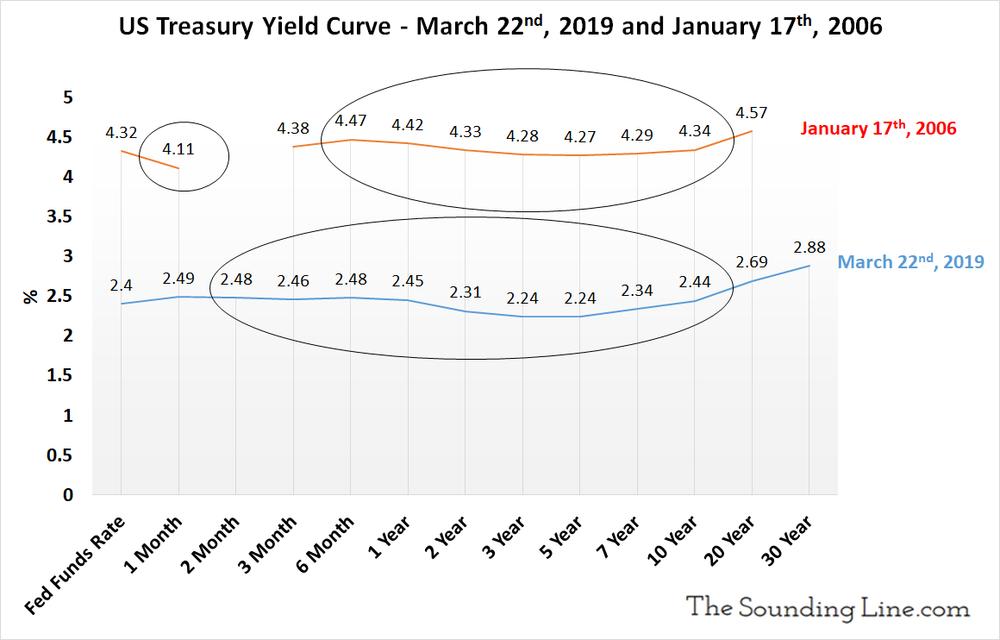 Data Source :  Treasury.gov