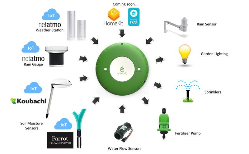 GreenIQ se puede conectar con otros dispositivos de forma inalámbrica para optimizar el riego de tu jardín.