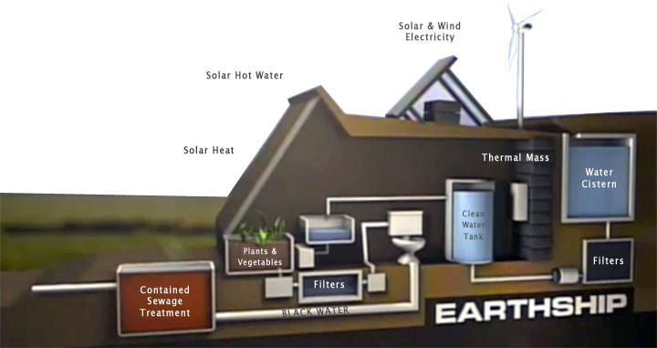 Esquema con los sistemas que utiliza una earthship.