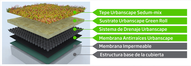 Capas del sistema Urbanscape
