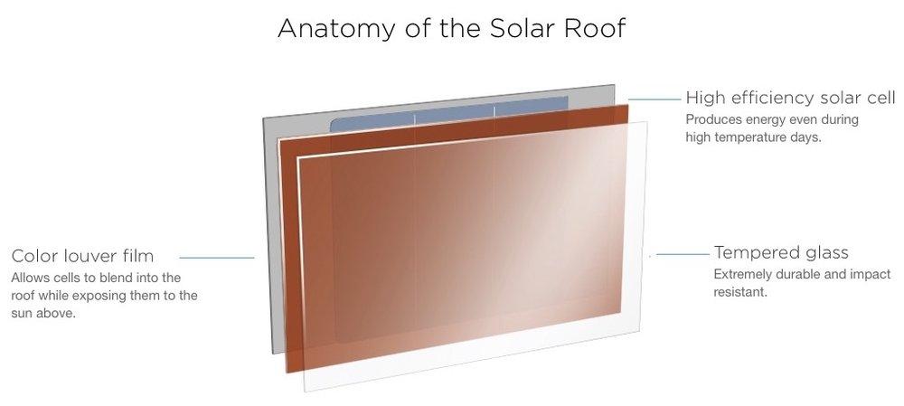 Elementos de una teja solar de Tesla. Vía SolarCity.