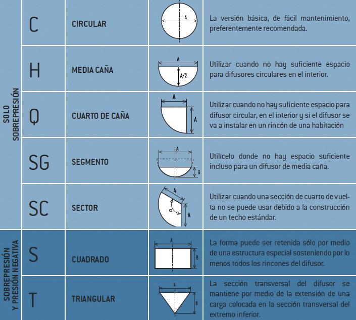 Opciones de sección de conductos textiles Prihoda
