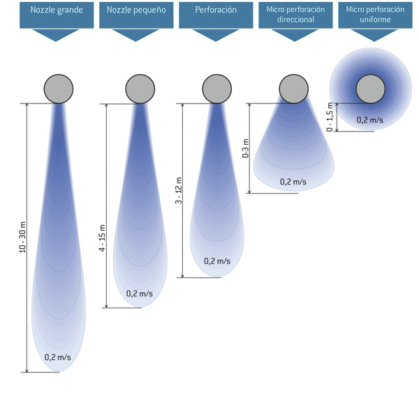 Flujo de aire según el tipo de salida del aire