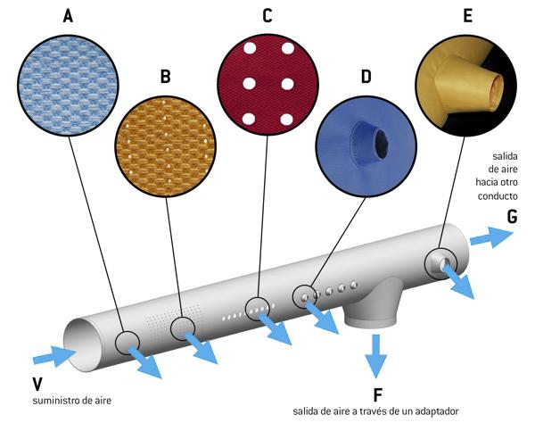 Tipos de salidas de aire de los difusores textiles Prihoda