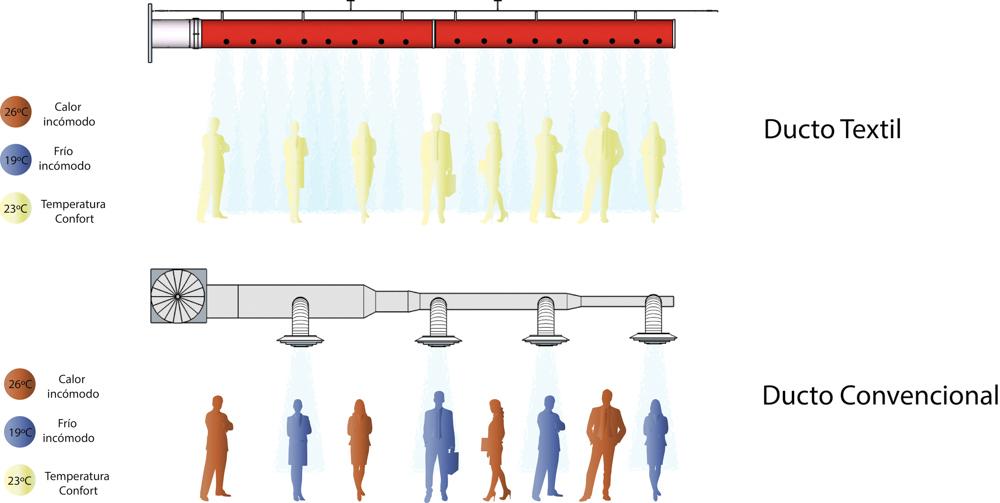 Comparación de difusión de aire con una instalación convencional