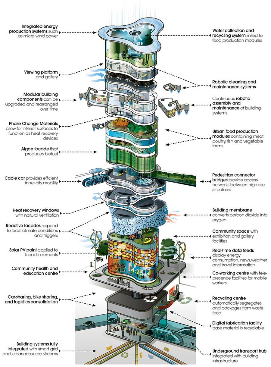 El rascacielos del futuro según ARUP.