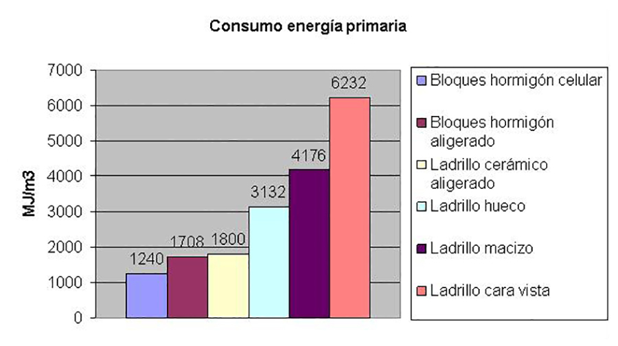 El consumo de energía en la fabricación de bloques Ytong es muy bajo.