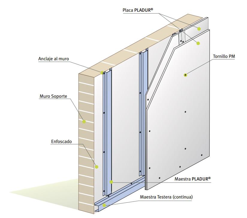 Qu es mejor tabiques de pladur o de ladrillo arquitectos for Planchas de madera para paredes