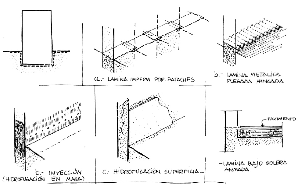 Barreras de impermeabilización.