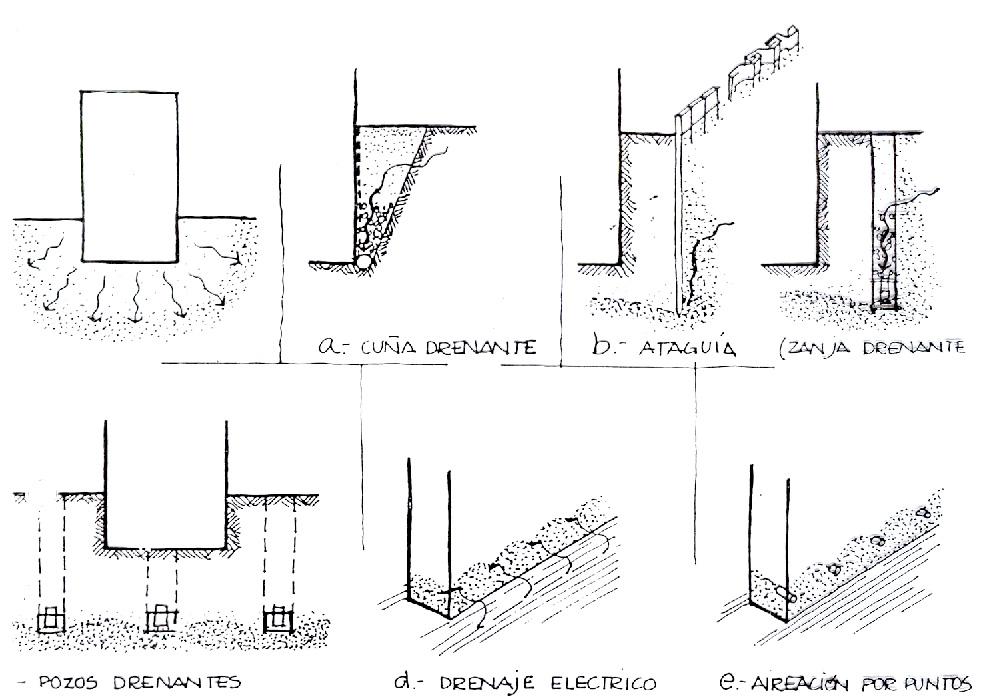 Sistemas de drenaje.
