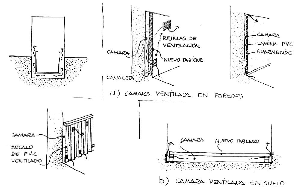Ocultación y ventilación.