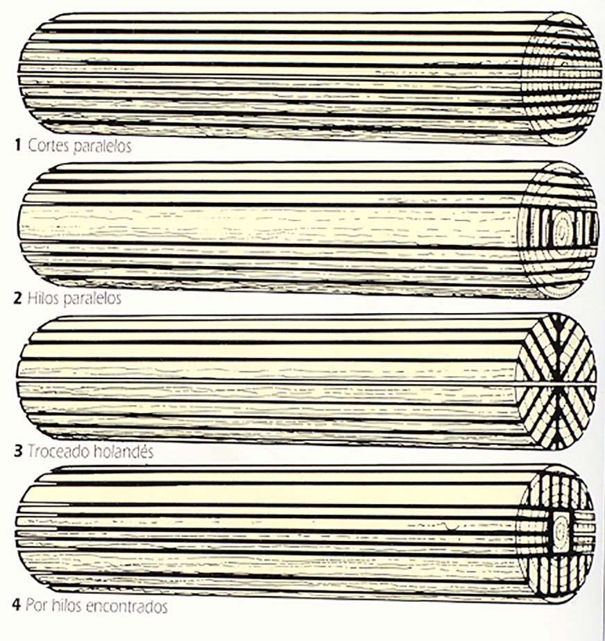 Tipos de despiece de rollizos en el corte de la madera.