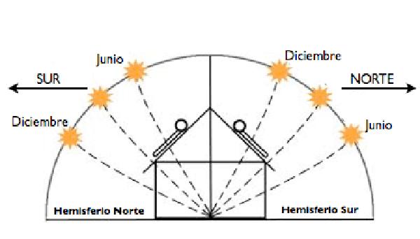 Ángulo de incidencia de los rayos solares a lo largo del año. Diferencia entre el hemisferio sur y el hemisferio norte