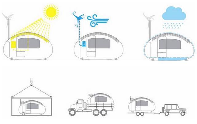 Generación de energía, recogida de agua y transporte de Ecocapsule.