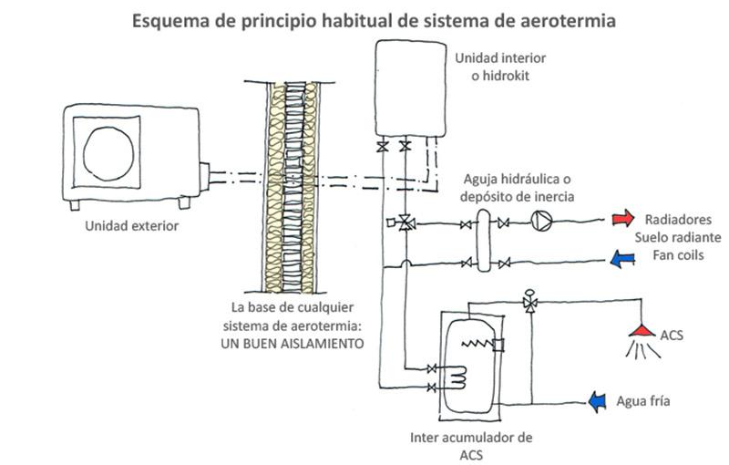 Funcionamiento de la aerotermia. Imagen del blog de   Daniel Pascual
