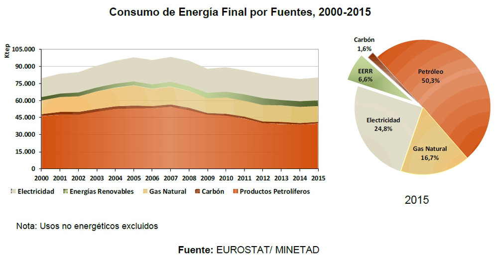 El consumo de energías renovables debería dispararse durante los próximos años si queremos que España sea un país eficiente